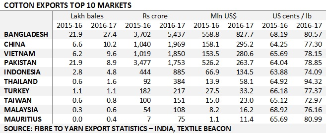 Did you know how much cotton was exported in 2016-17 season