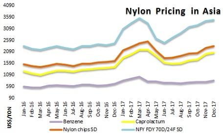 The Nylon Pricing