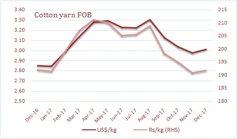 Cotton yarn export price