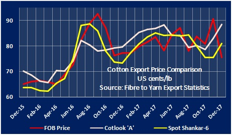Cotton Export Price