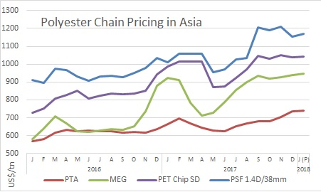 Polyester prices in asia