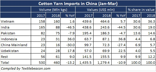 Vietnam becomes largest supplier of cotton yarn to China