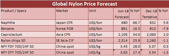Nylon yarn price will continue rising in June on favourable