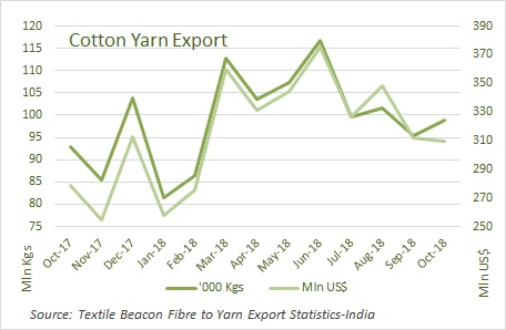 Cotton yarn export fetches higher price this October