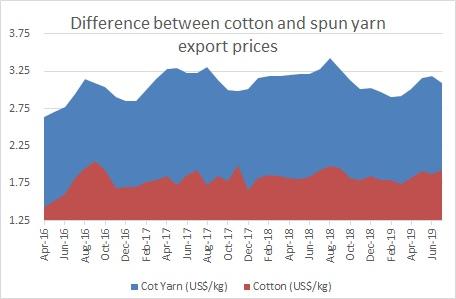 Cotton export to Vietnam Archives - Textilebeacon